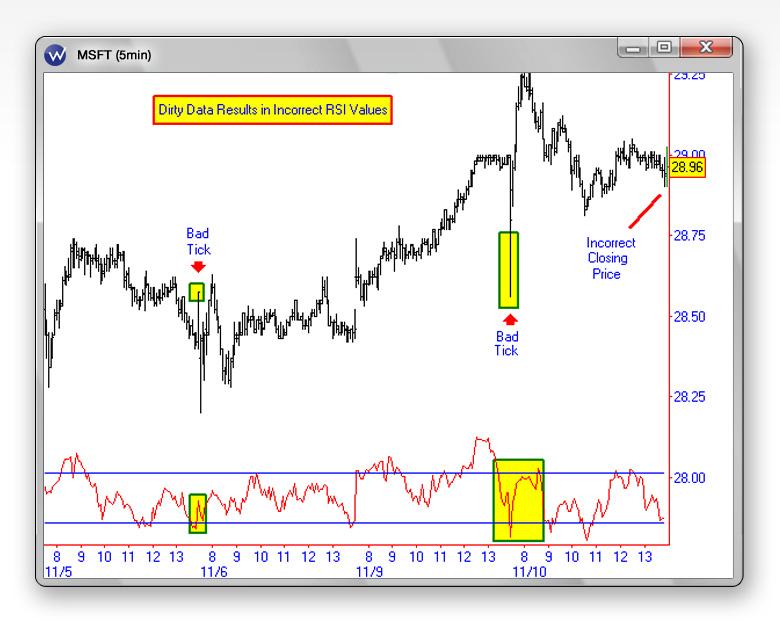 Reti neurali trading system