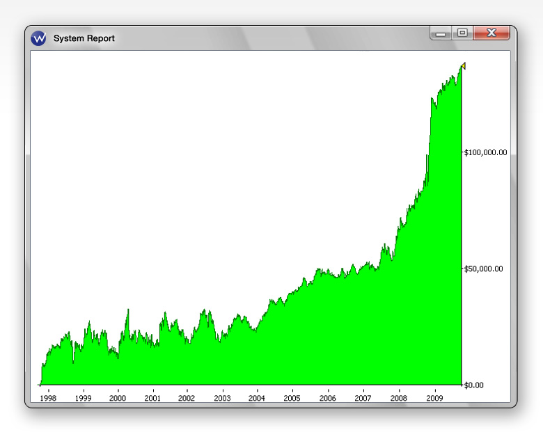 Software to backtest a trading strategy